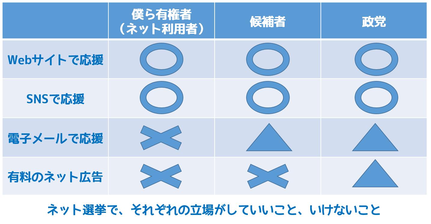 東京都知事選、SNSユーザーが気を付けた方が良いこと
