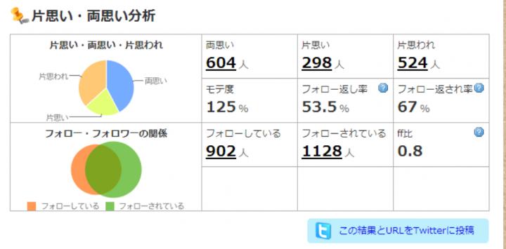 Tweet_kataomoi