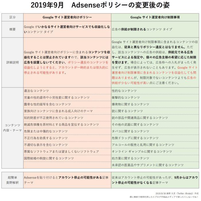 Adsenseポリシー変更の一覧表